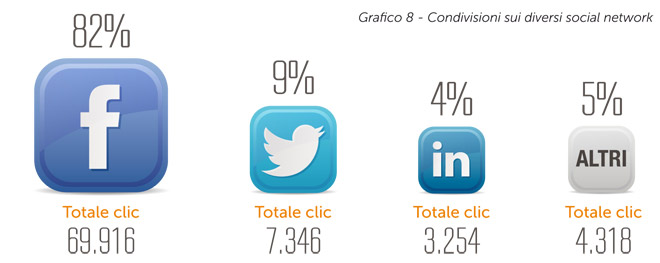 email marketing e social media